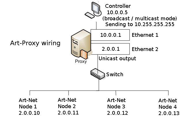 Art-proxy wiring diagram